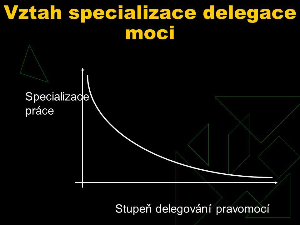 Kdy a proč pravomoc nedelegovat  když manažeři nesplňují vysoké kvalifikační požadavky - náklady na výchovu jsou poměrně vysoké a je nutné zvážit, zda budou vyrovnány v budoucnu výhodami z delegace  když delegace zduplicitní některé činnosti tak, že náklady na ni převýší přínosy delegací dosažené  pokud nedokážeme činnost organizace a její strukturu přizpůsobit uvažované delegaci pravomocí.