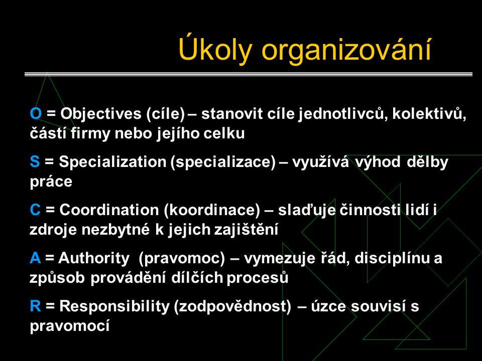 Úkoly organizování O = Objectives (cíle) – stanovit cíle jednotlivců, kolektivů, částí firmy nebo jejího celku S = Specialization (specializace) – využívá výhod dělby práce C = Coordination (koordinace) – slaďuje činnosti lidí i zdroje nezbytné k jejich zajištění A = Authority (pravomoc) – vymezuje řád, disciplínu a způsob provádění dílčích procesů R = Responsibility (zodpovědnost) – úzce souvisí s pravomocí