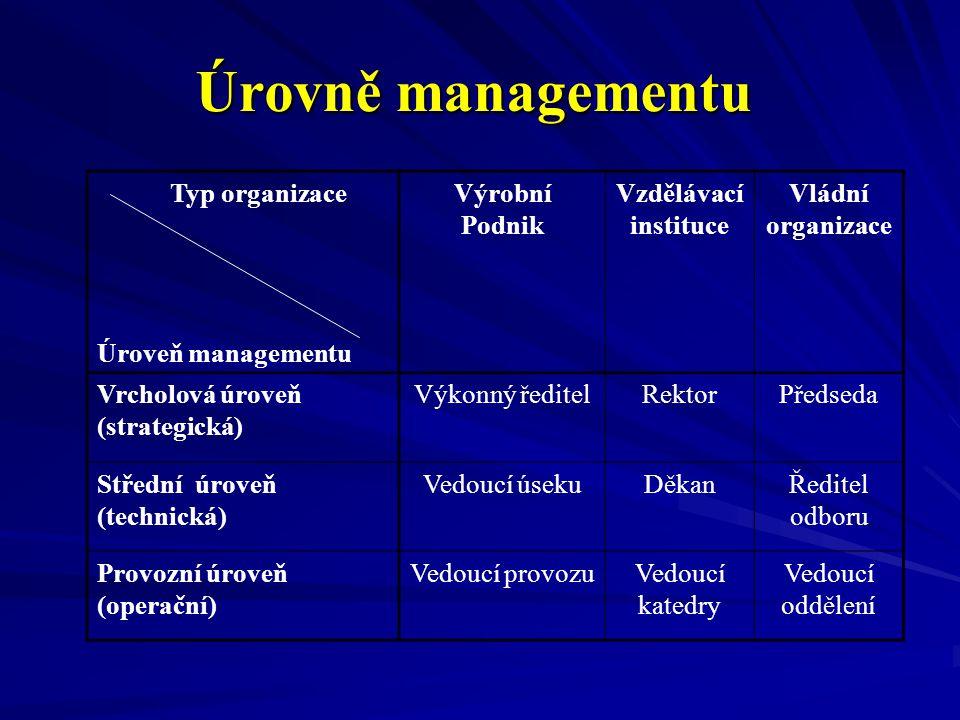 Úrovně managementu Typ organizace Úroveň managementu Výrobní Podnik Vzdělávací instituce Vládní organizace Vrcholová úroveň (strategická) Výkonný ředi
