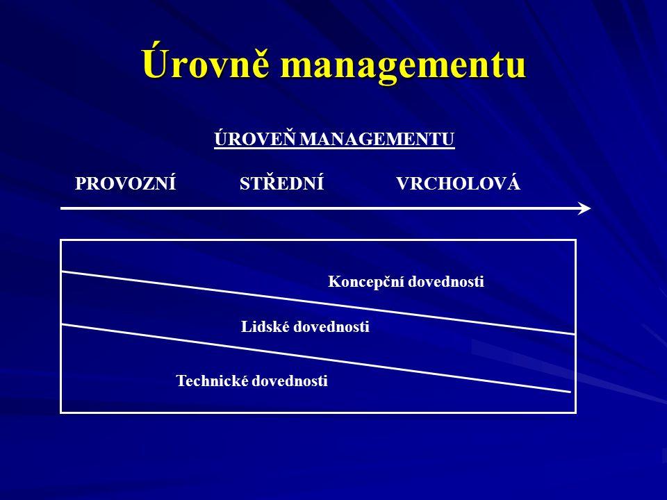 Úrovně managementu ÚROVEŇ MANAGEMENTU PROVOZNÍ STŘEDNÍ VRCHOLOVÁ Koncepční dovednosti Lidské dovednosti Technické dovednosti