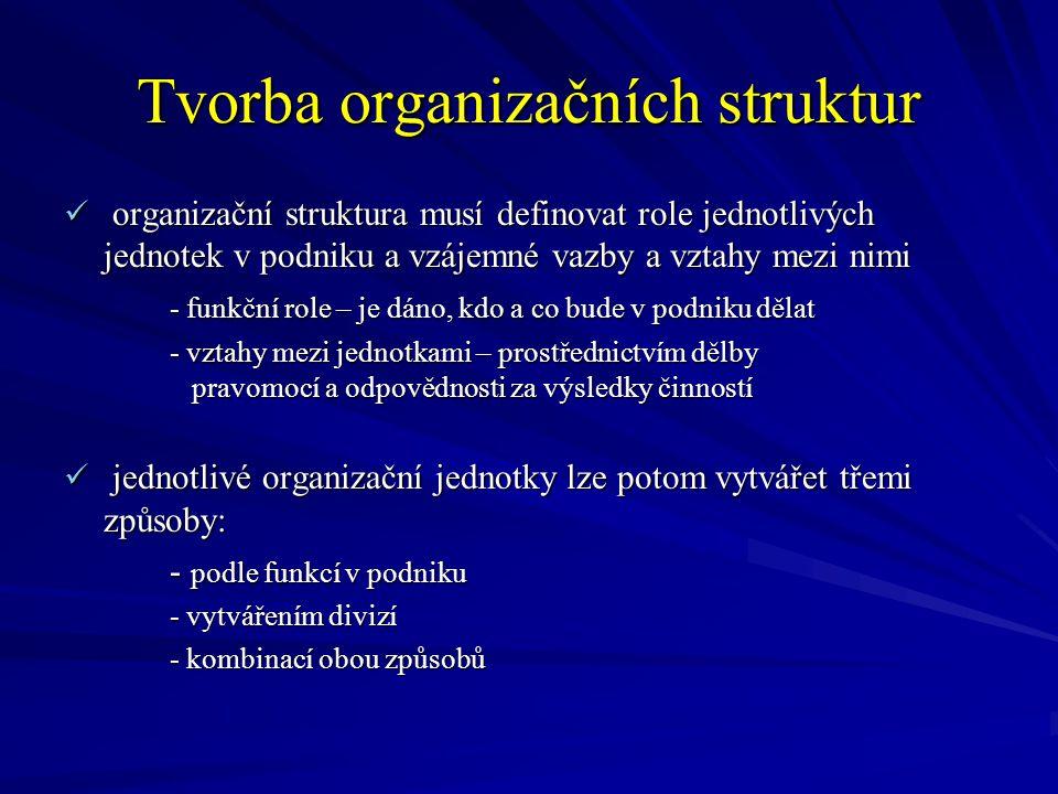Funkcionální organizační struktura VEDENÍ PODNIKU KONSTRUKCEVÝROBAFINANCEPRODEJ PERSONALISTIKA