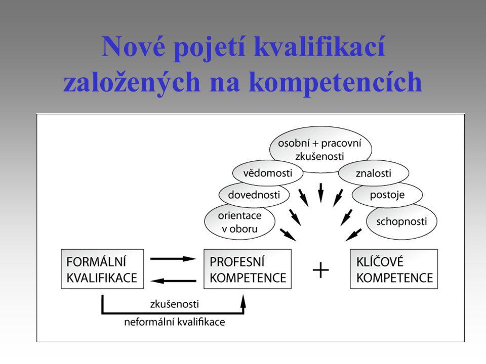 Rámcový vzdělávací program pro základní vzdělávání (2007) Klíčové kompetence představují souhrn vědomostí, dovedností, schopností, postojů a hodnot důležitých pro osobní rozvoj a uplatnění každého člena společnosti.