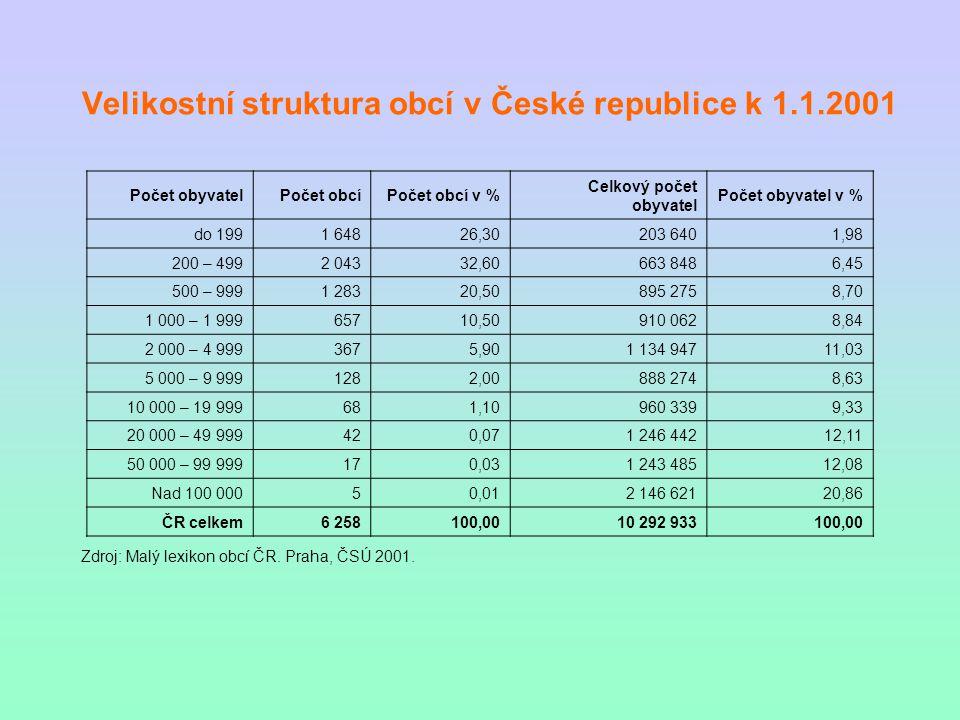 Velikostní struktura obcí v České republice k 1.1.2001 Počet obyvatelPočet obcíPočet obcí v % Celkový počet obyvatel Počet obyvatel v % do 1991 64826,