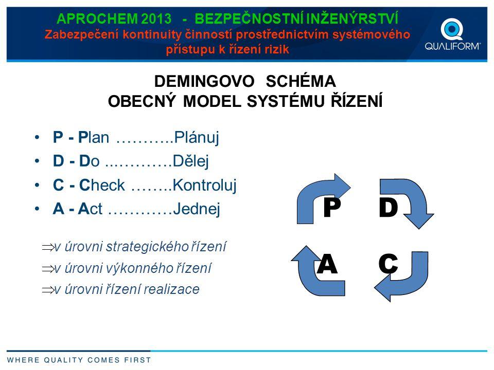 APROCHEM 2013 - BEZPEČNOSTNÍ INŽENÝRSTVÍ Zabezpečení kontinuity činností prostřednictvím systémového přístupu k řízení rizik P - Plan ………..Plánuj D -