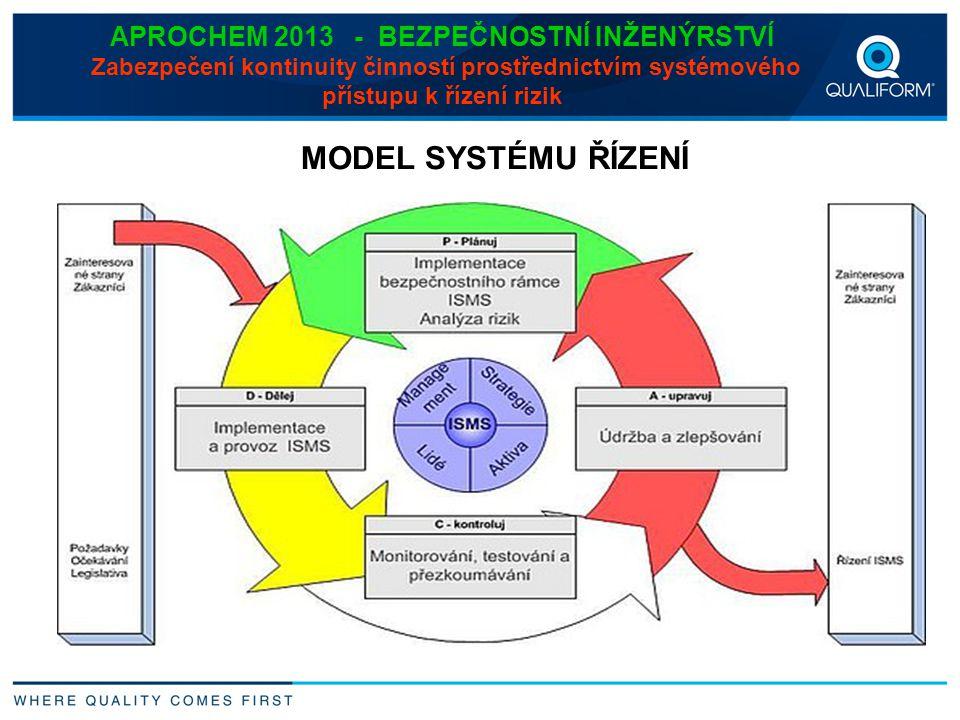 APROCHEM 2013 - BEZPEČNOSTNÍ INŽENÝRSTVÍ Zabezpečení kontinuity činností prostřednictvím systémového přístupu k řízení rizik MODEL SYSTÉMU ŘÍZENÍ