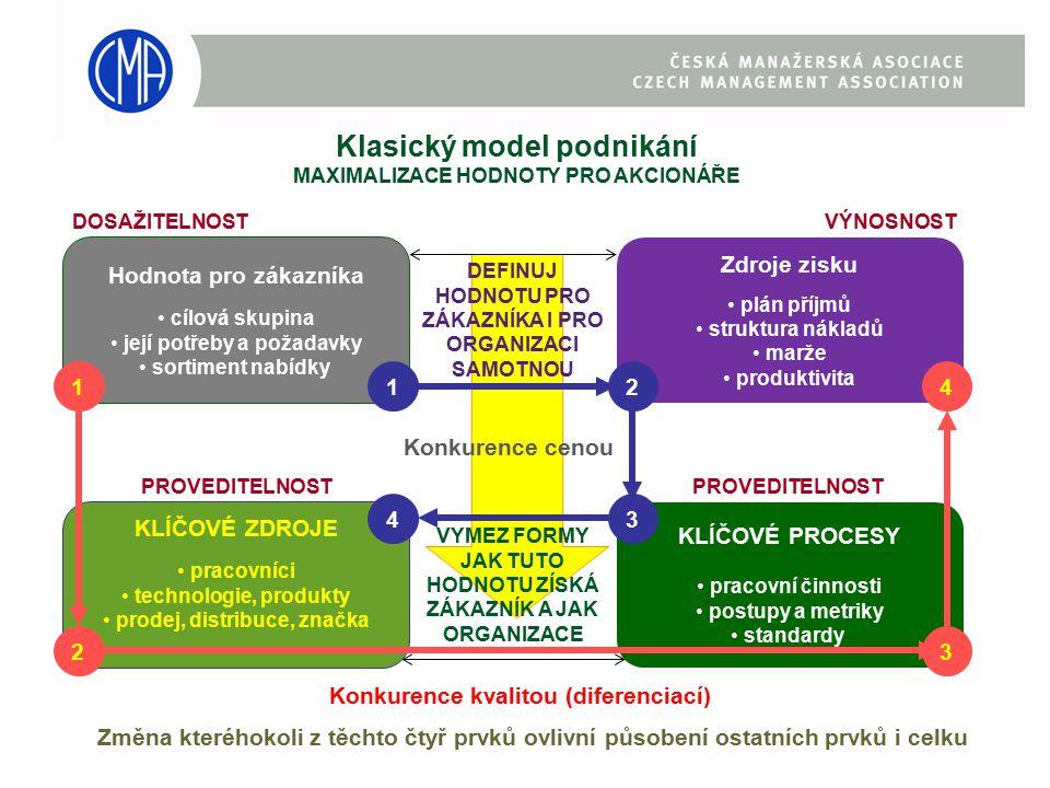 Hodnota pro zákazníka cílová skupina její potřeby a požadavky sortiment nabídky Zdroje zisku plán příjmů struktura nákladů marže produktivita KLÍČOVÉ