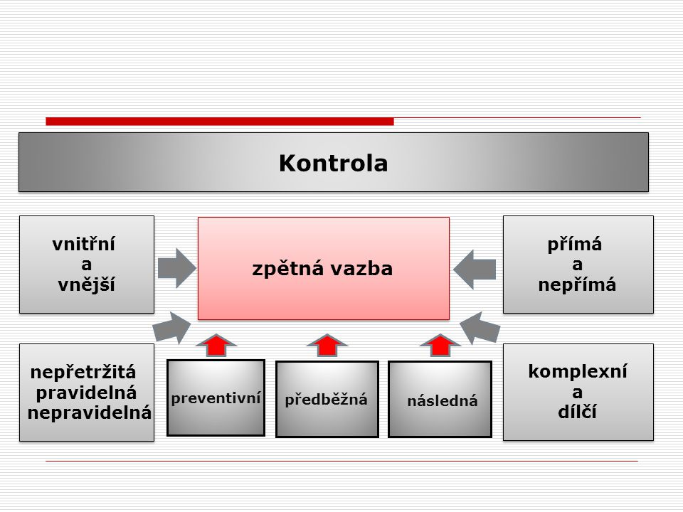vnitřní a vnější vnitřní a vnější zpětná vazba přímá a nepřímá přímá a nepřímá preventivní předběžná následná Kontrola nepřetržitá pravidelná nepravidelná nepřetržitá pravidelná nepravidelná komplexní a dílčí komplexní a dílčí