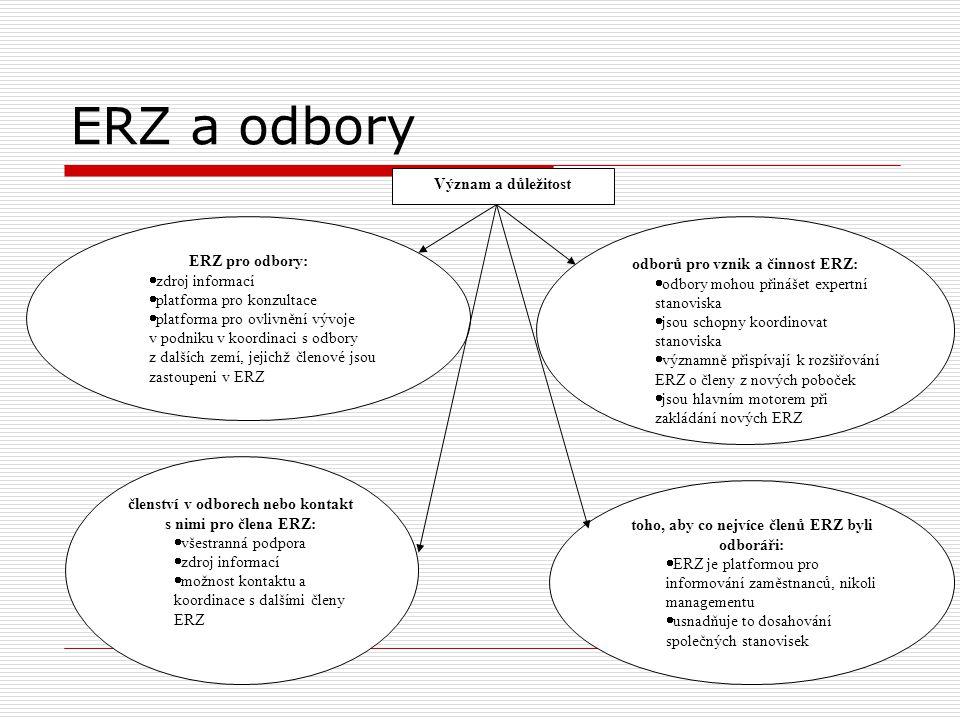 ERZ a odbory ERZ pro odbory:  zdroj informací  platforma pro konzultace  platforma pro ovlivnění vývoje v podniku v koordinaci s odbory z dalších z