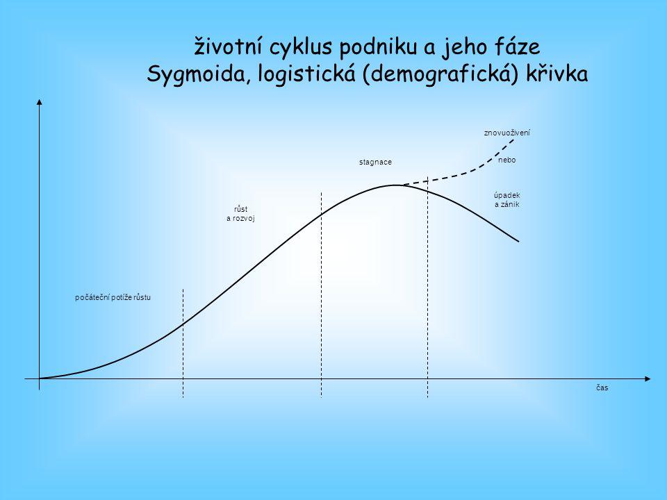 čas počáteční potíže růstu růst a rozvoj stagnace znovuoživení nebo úpadek a zánik životní cyklus podniku a jeho fáze Sygmoida, logistická (demografická) křivka