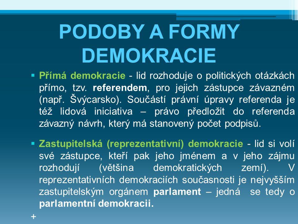 PODOBY A FORMY DEMOKRACIE  Přímá demokracie - lid rozhoduje o politických otázkách přímo, tzv. referendem, pro jejich zástupce závazném (např. Švýcar