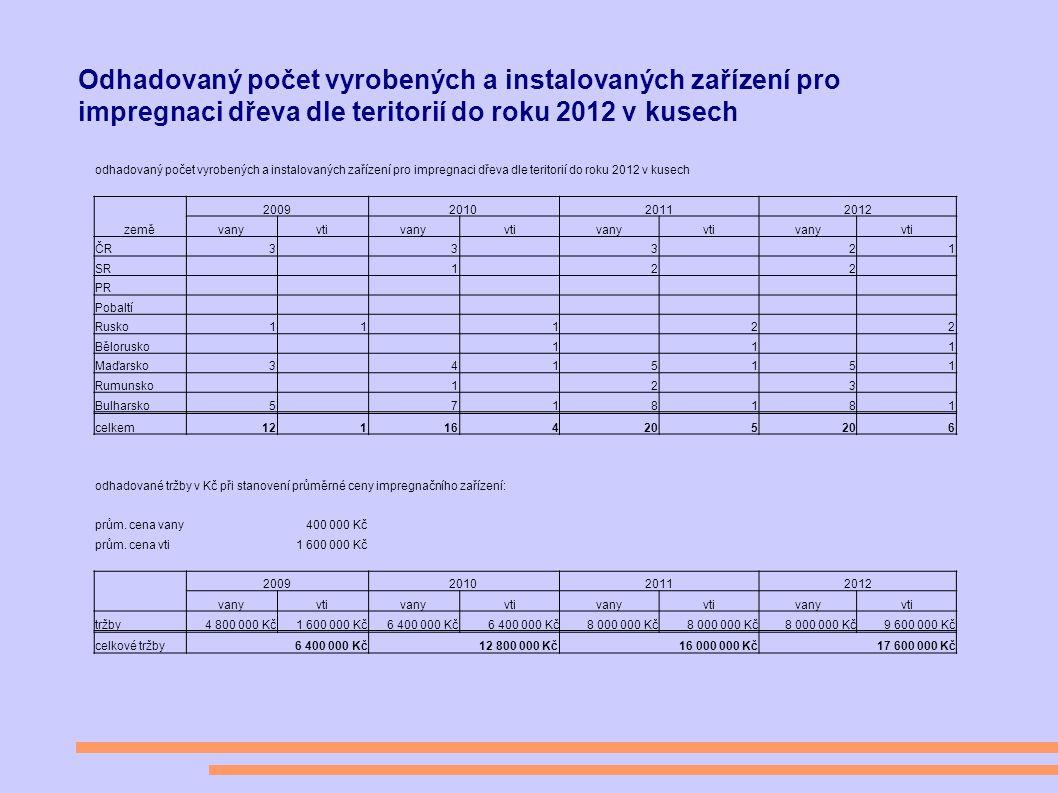 Odhadovaný počet vyrobených a instalovaných zařízení pro impregnaci dřeva dle teritorií do roku 2012 v kusech odhadovaný počet vyrobených a instalovaných zařízení pro impregnaci dřeva dle teritorií do roku 2012 v kusech země 2009201020112012 vanyvtivanyvtivanyvtivanyvti ČR3 3 3 21 SR 1 2 2 PR Pobaltí Rusko11 1 2 2 Bělorusko 1 1 1 Maďarsko3 415151 Rumunsko 1 2 3 Bulharsko5 718181 celkem121164205 6 odhadované tržby v Kč při stanovení průměrné ceny impregnačního zařízení: prům.
