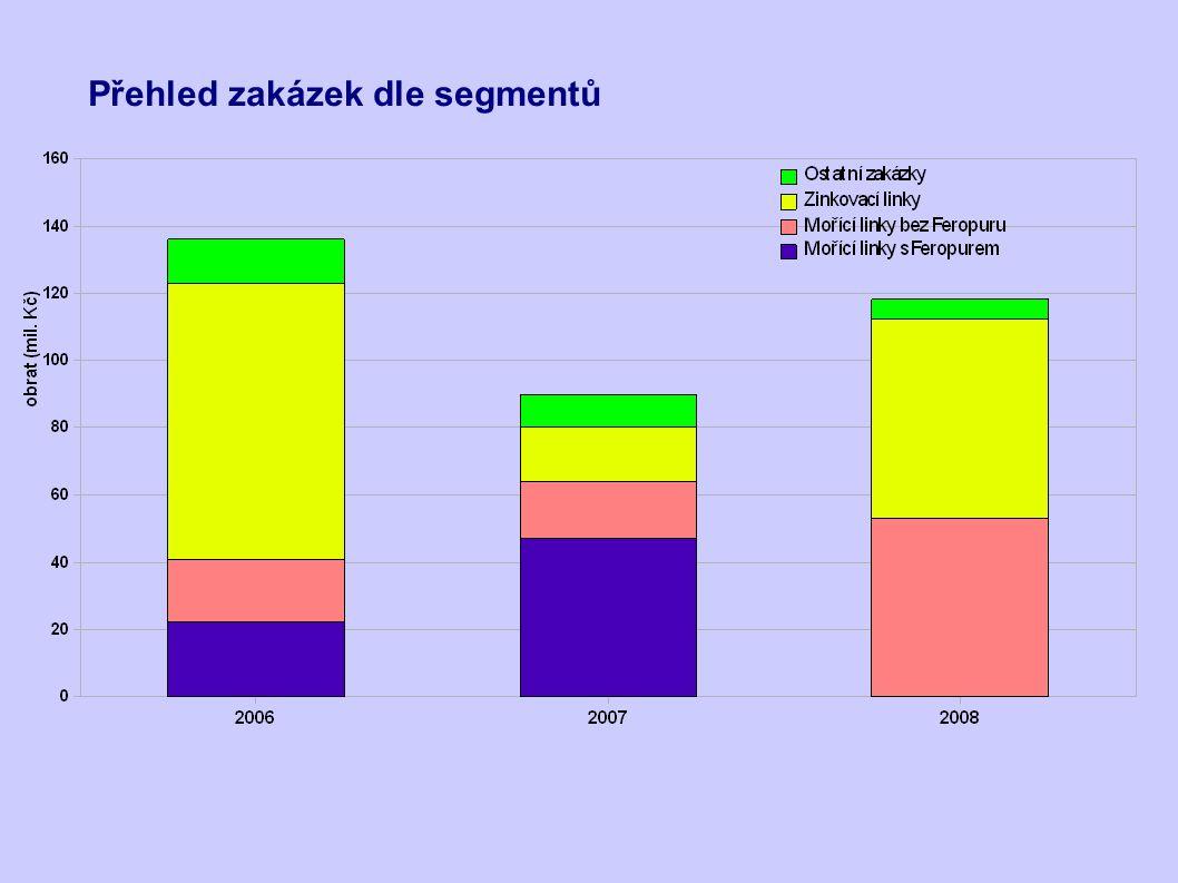 Vize směřování společnosti Rozvoj stávajících segmentů + doplění segmentu pro tlakovakuové vany pro moření dřeva (Bochemit) Soupis hlavních zakázek v jednotlivých segmentech pro rok 2009: mořící linky s využitím Feropur: Viraj 2 (Indie), BAOSTEEL 2 (Indie), Dalian(Čína) mořící linka bez využití Feropuru: ŽDB (ČR) linky pro žárové zinkování: Polimex 2 (Polsko)