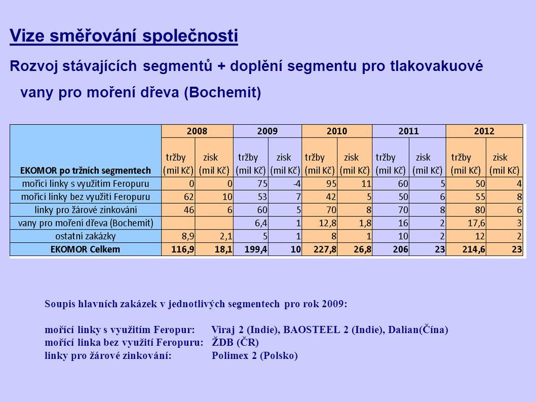 Klíčové předpoklady pro růst v jednotlivých segmentech 1.