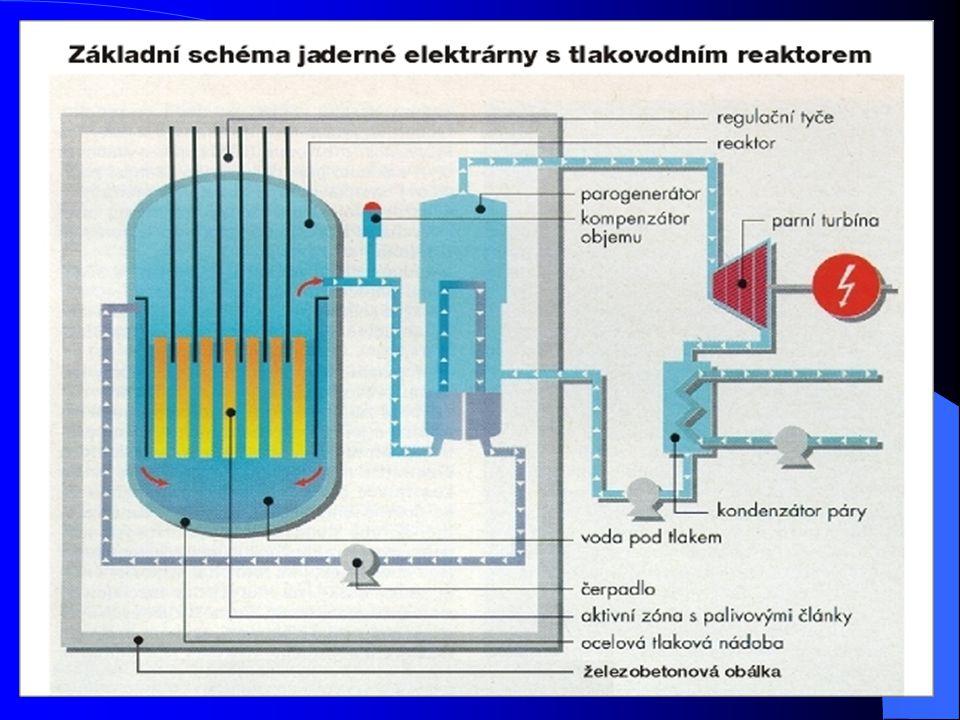 Bezpečnost Primární okruh je uzavřen do pevné a těsné železobetonové slupky – kontejnmentu Mnoho přístrojů neustále kontroluje zda neuniká radioaktivita Důležitá zařízení jsou zálohována Například čerpadla, která čerpají chladící vodu, jsou v Dukovanské elektrárně zálohována 6-krát.