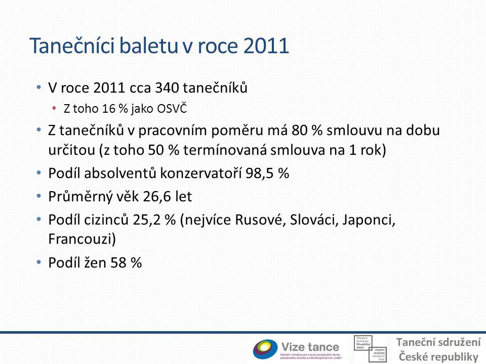 Tanečníci baletu v roce 2011 V roce 2011 cca 340 tanečníků Z toho 16 % jako OSVČ Z tanečníků v pracovním poměru má 80 % smlouvu na dobu určitou (z toho 50 % termínovaná smlouva na 1 rok) Podíl absolventů konzervatoří 98,5 % Průměrný věk 26,6 let Podíl cizinců 25,2 % (nejvíce Rusové, Slováci, Japonci, Francouzi) Podíl žen 58 %