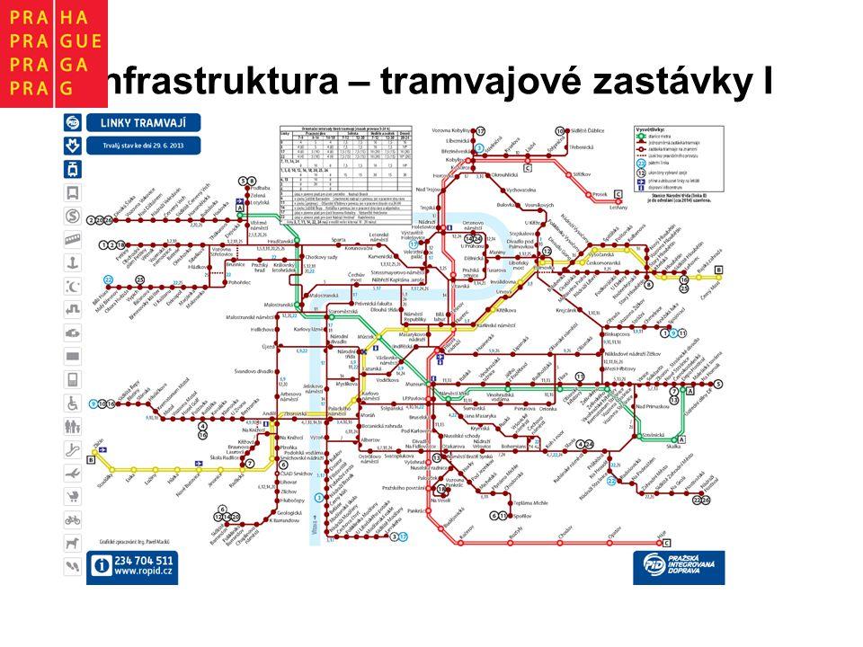 Infrastruktura – tramvajové zastávky I