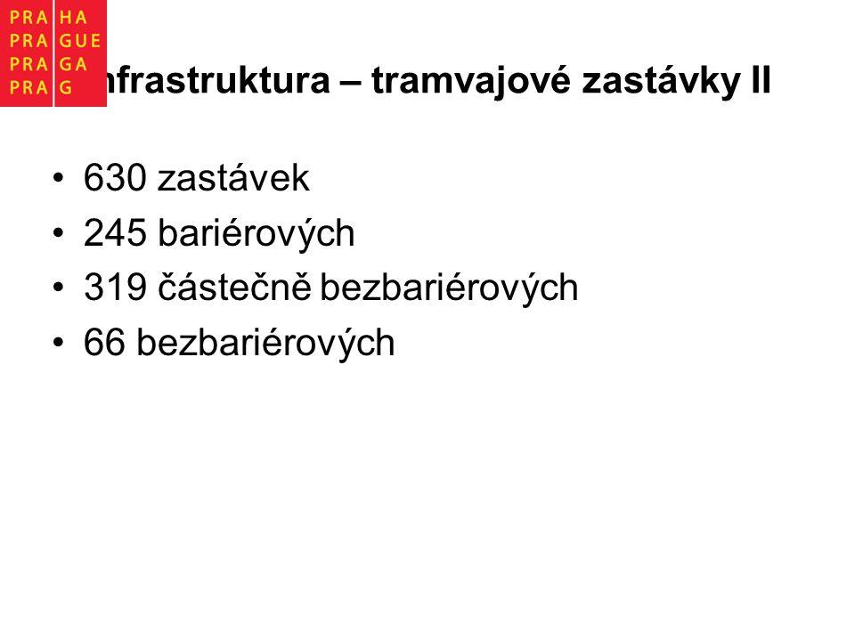 Infrastruktura – tramvajové zastávky II 630 zastávek 245 bariérových 319 částečně bezbariérových 66 bezbariérových