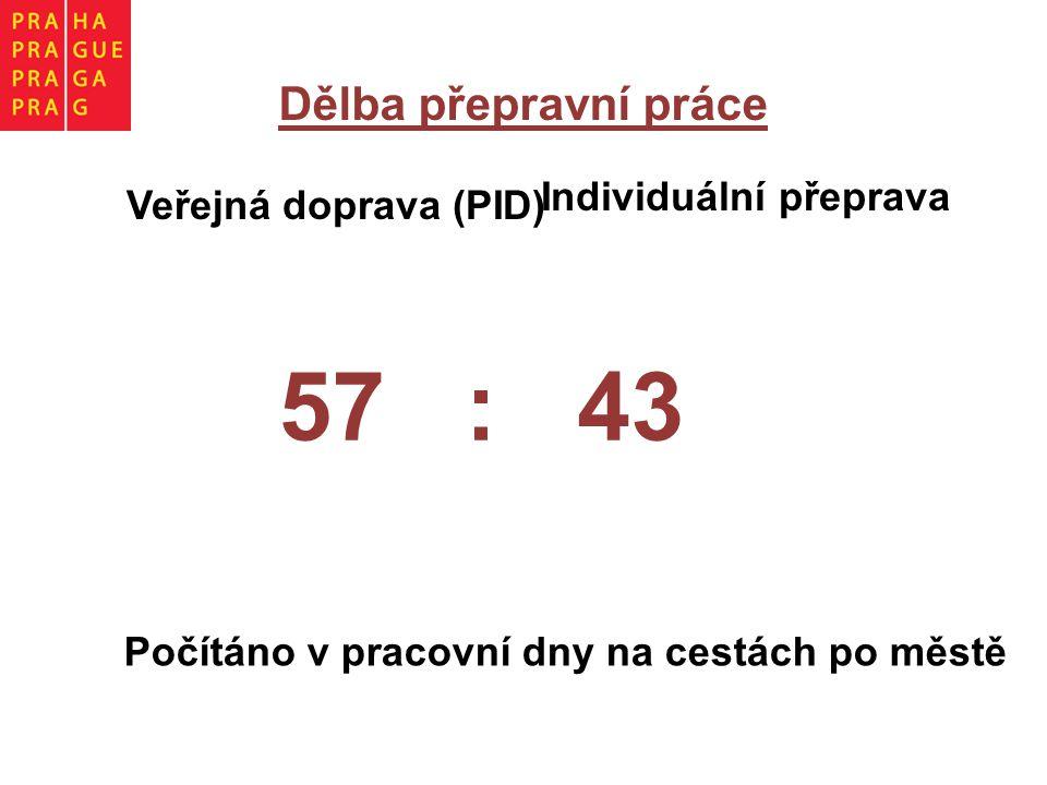 Dělba přepravní práce Počítáno v pracovní dny na cestách po městě 57 : 43 Veřejná doprava (PID) Individuální přeprava