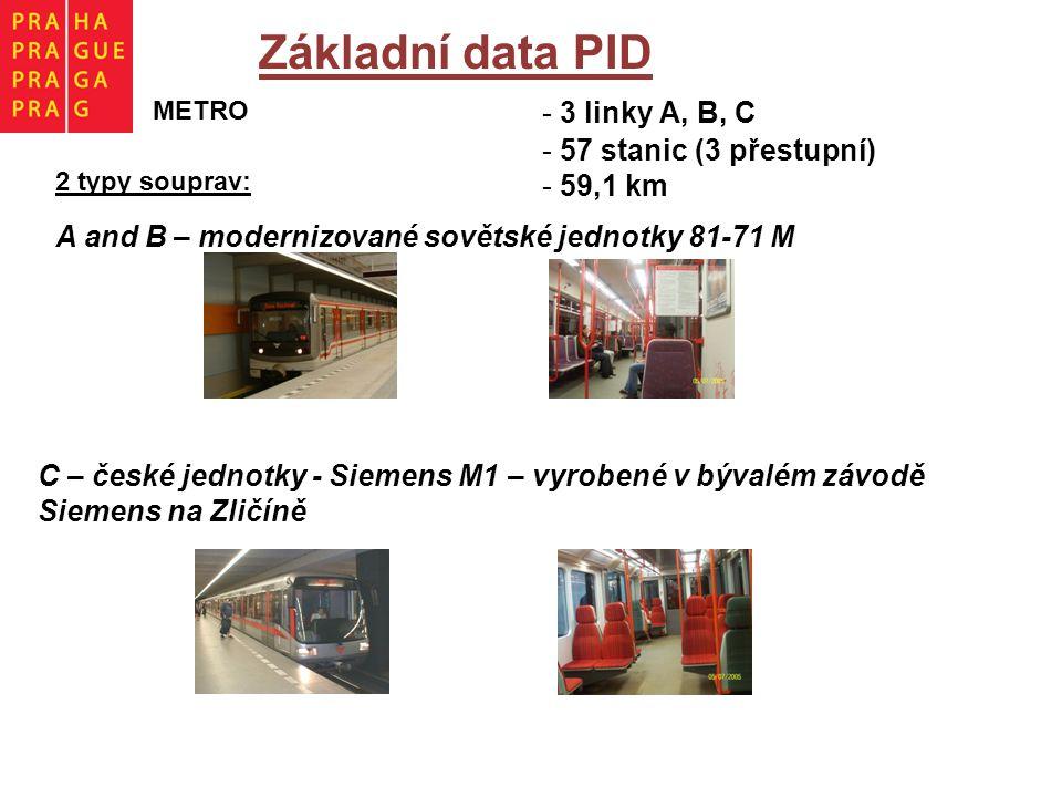 Základní data PID METRO - 3 linky A, B, C - 57 stanic (3 přestupní) - 59,1 km 2 typy souprav: A and B – modernizované sovětské jednotky 81-71 M C – české jednotky - Siemens M1 – vyrobené v bývalém závodě Siemens na Zličíně