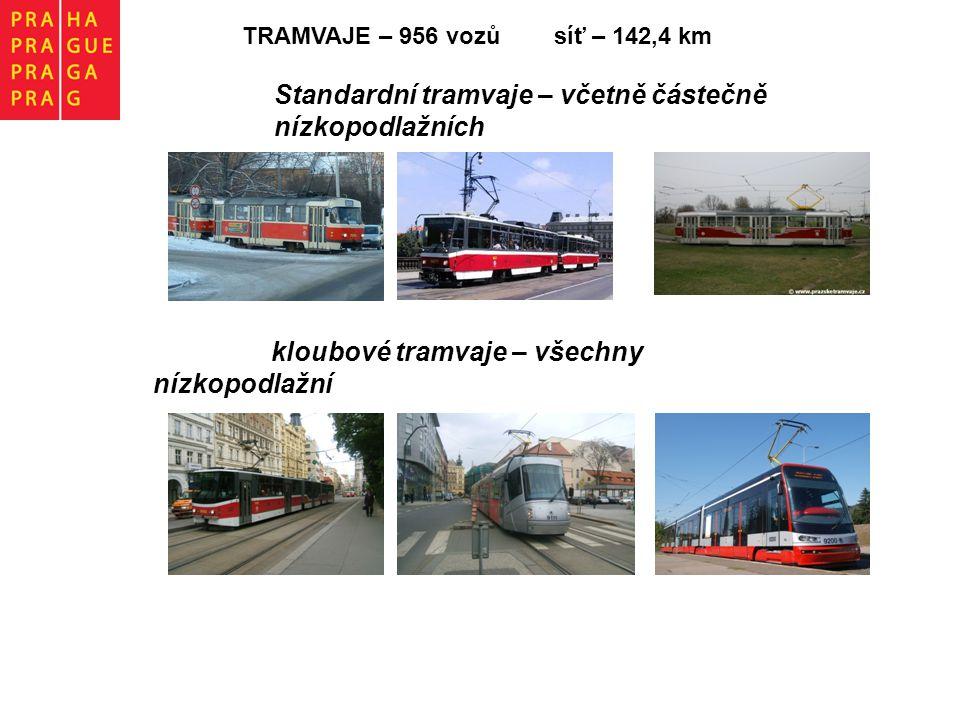 TRAMVAJE – 956 vozů síť – 142,4 km Standardní tramvaje – včetně částečně nízkopodlažních kloubové tramvaje – všechny nízkopodlažní
