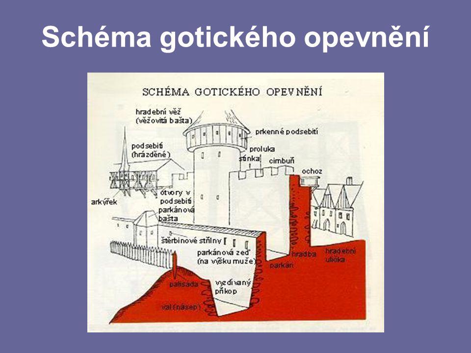 Schéma gotického opevnění