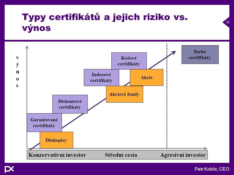 Petr Koblic, CEO 12 Turbo certifikáty Dluhopisy Garantované certifikáty Diskontové certifikáty Akciové fondy Akcie Indexové certifikáty Košové certifikáty výnosvýnos Konzervativní investor Střední cesta Agresivní investor Typy certifikátů a jejich riziko vs.
