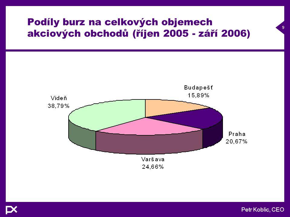Petr Koblic, CEO 9 Podíly burz na celkových objemech akciových obchodů (říjen 2005 - září 2006)