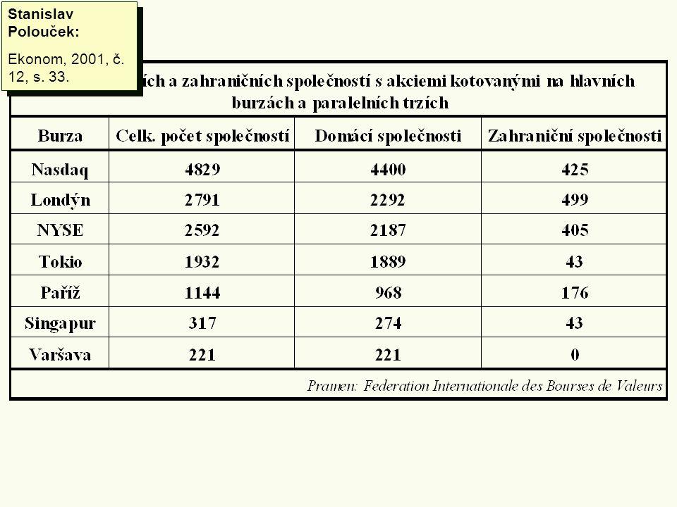 Stanislav Polouček: Ekonom, 2001, č. 12, s. 33. Stanislav Polouček: Ekonom, 2001, č. 12, s. 33.