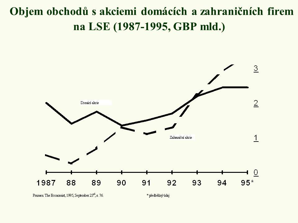 Objem obchodů s akciemi domácích a zahraničních firem na LSE (1987-1995, GBP mld.)