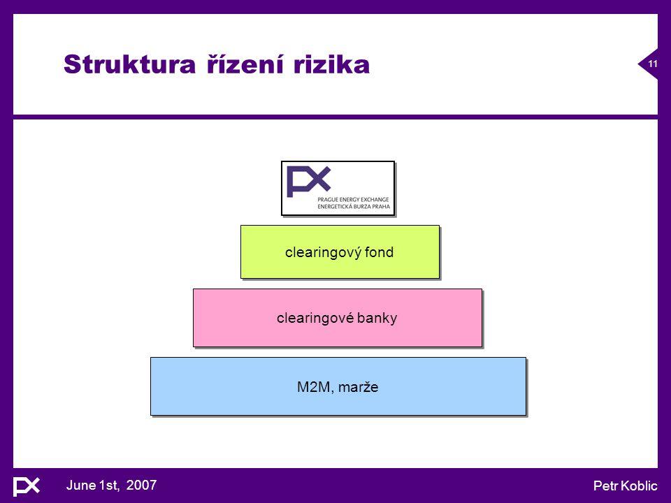 June 1st, 2007 Petr Koblic 11 Struktura řízení rizika M2M, marže clearingové banky clearingový fond