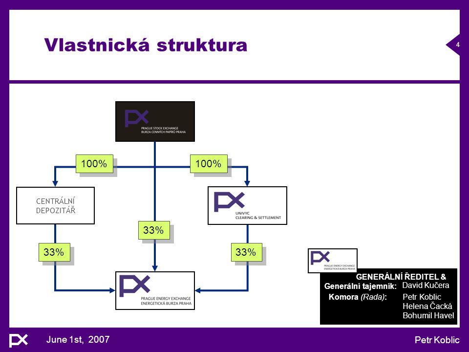 June 1st, 2007 Petr Koblic 4 Vlastnická struktura CENTRÁLNÍ DEPOZITÁŘ 33% 100% GENERÁLNÍ ŘEDITEL & Generální tajemník: Komora (Rada):Petr Koblic Helen
