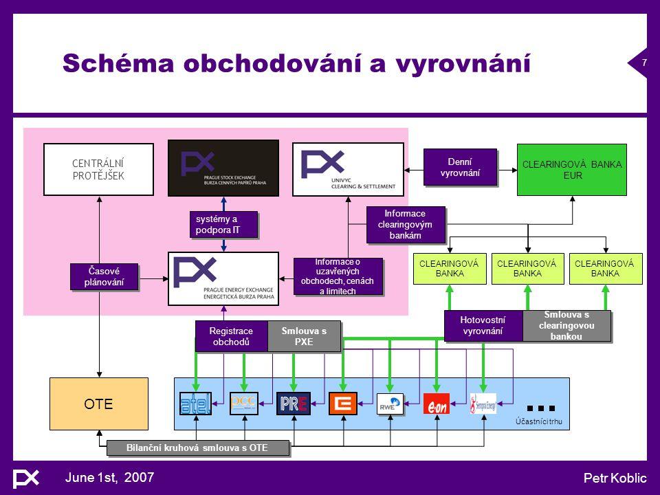 June 1st, 2007 Petr Koblic 7 Účastníci trhu Schéma obchodování a vyrovnání CENTRÁLNÍ PROTĚJŠEK CLEARINGOVÁ BANKA EUR CLEARINGOVÁ BANKA CLEARINGOVÁ BAN