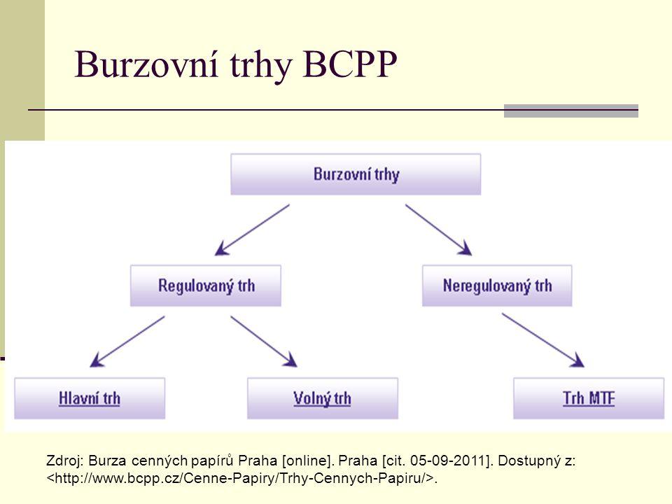 Burzovní trhy BCPP Zdroj: Burza cenných papírů Praha [online]. Praha [cit. 05-09-2011]. Dostupný z:.