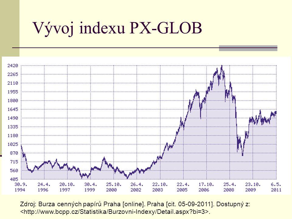 Vývoj indexu PX-GLOB Zdroj: Burza cenných papírů Praha [online]. Praha [cit. 05-09-2011]. Dostupný z:.