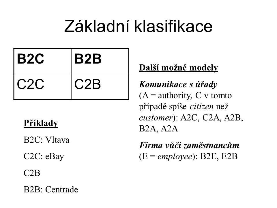 Základní klasifikace B2CB2B C2CC2B Další možné modely Komunikace s úřady (A = authority, C v tomto případě spíše citizen než customer): A2C, C2A, A2B,