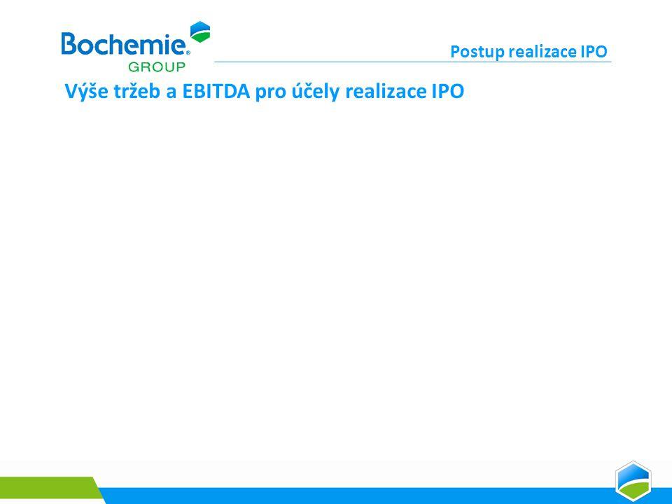 Výše tržeb a EBITDA pro účely realizace IPO Postup realizace IPO
