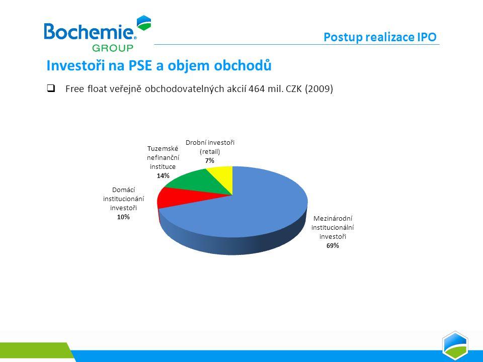Investoři na PSE a objem obchodů Postup realizace IPO  Free float veřejně obchodovatelných akcií 464 mil.