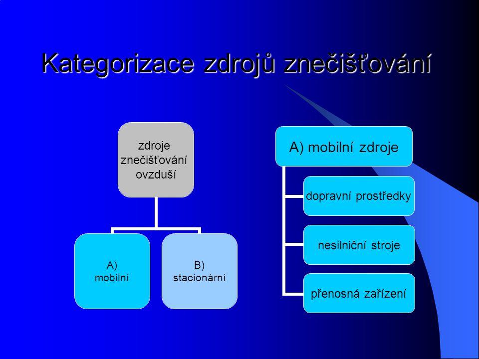 Kategorizace zdrojů znečišťování A) mobilní zdroje dopravní prostředky nesilniční stroje přenosná zařízení zdroje znečišťování ovzduší A) mobilní B) s