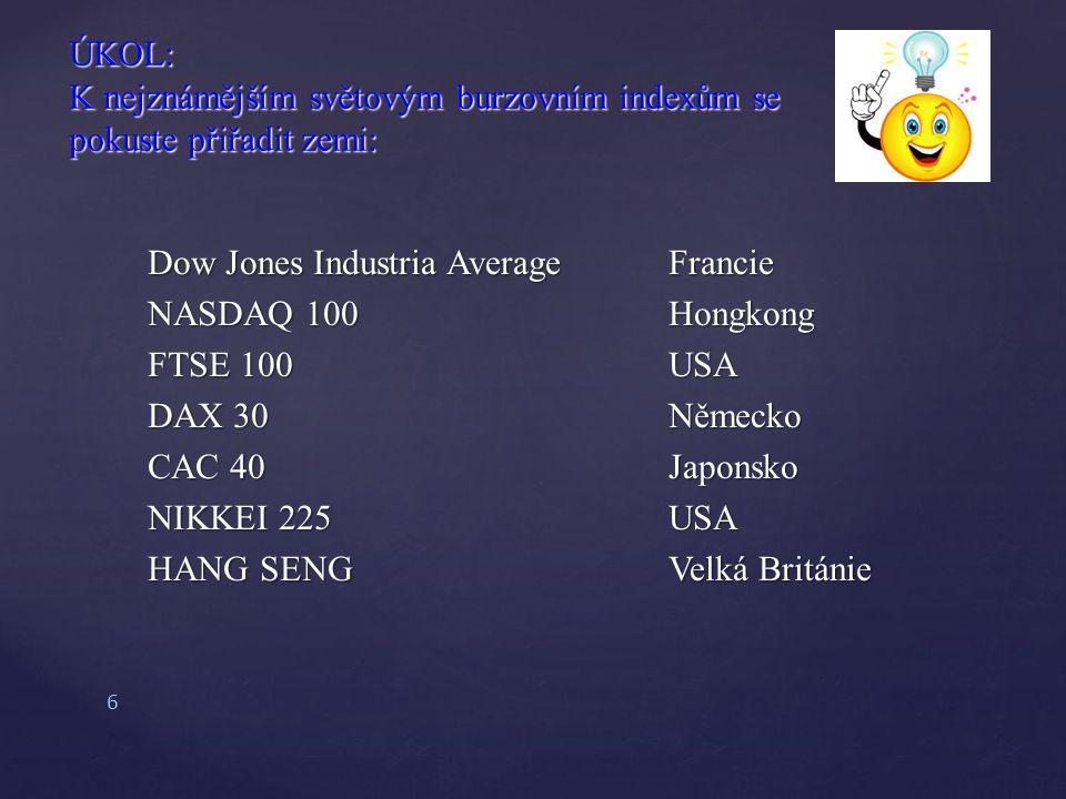 Dow Jones Industria AverageFrancie NASDAQ 100Hongkong FTSE 100USA DAX 30Německo CAC 40Japonsko NIKKEI 225USA HANG SENGVelká Británie ÚKOL: K nejznámějším světovým burzovním indexům se pokuste přiřadit zemi: 6