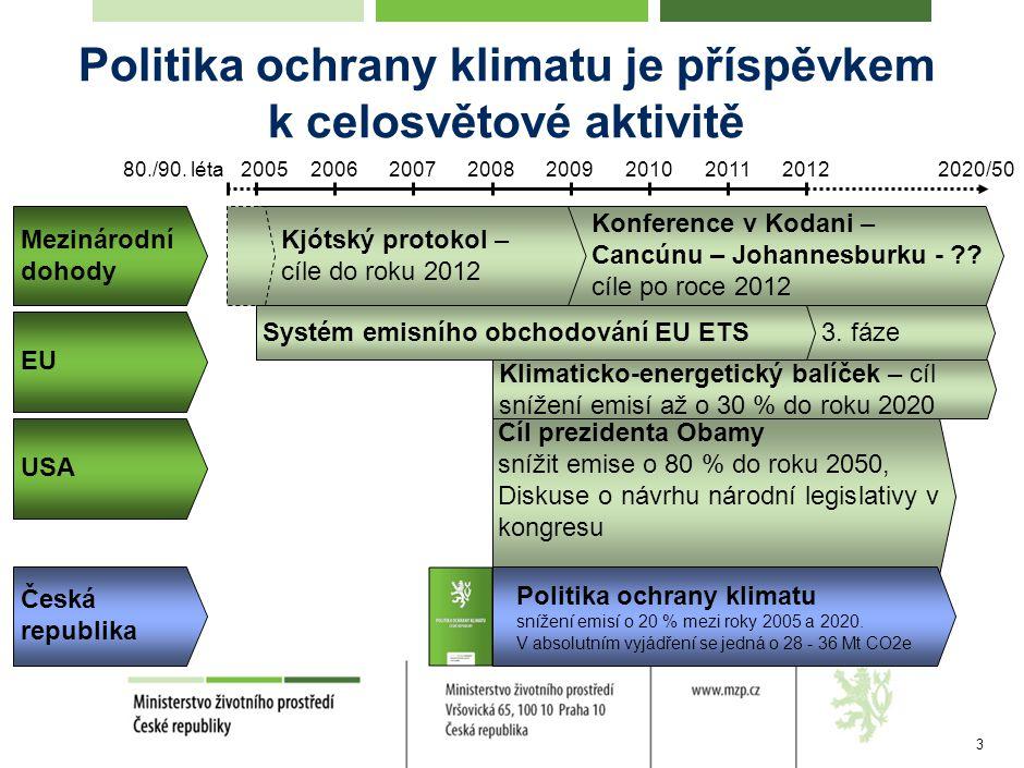 3 Politika ochrany klimatu je příspěvkem k celosvětové aktivitě 2005200920122008200620072010201180./90.