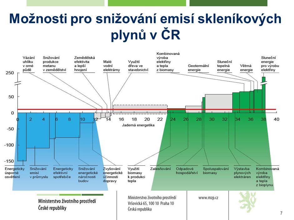 7 Možnosti pro snižování emisí skleníkových plynů v ČR