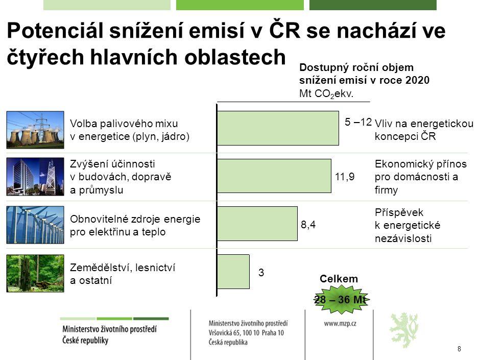 8 Potenciál snížení emisí v ČR se nachází ve čtyřech hlavních oblastech Dostupný roční objem snížení emisí v roce 2020 Mt CO 2 ekv.
