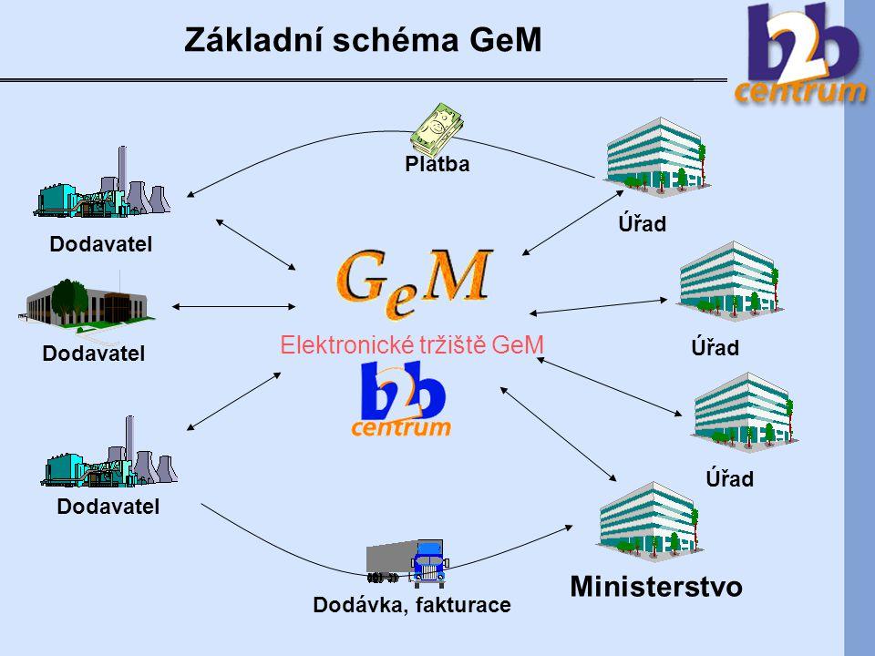 Základní schéma GeM Úřad Dodavatel Dodávka, fakturace Úřad Ministerstvo Elektronické tržiště GeM Platba