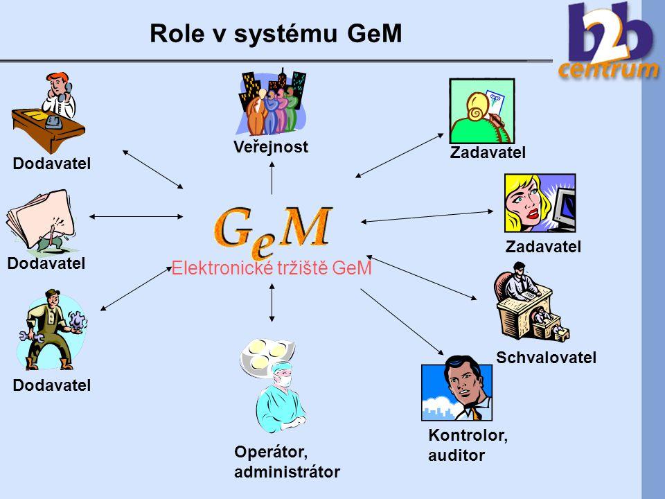 Role v systému GeM Dodavatel Schvalovatel Elektronické tržiště GeM Kontrolor, auditor Zadavatel Operátor, administrátor Veřejnost