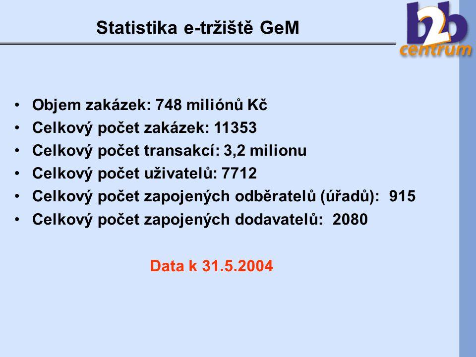 Statistika e-tržiště GeM Objem zakázek: 748 miliónů Kč Celkový počet zakázek: 11353 Celkový počet transakcí: 3,2 milionu Celkový počet uživatelů: 7712 Celkový počet zapojených odběratelů (úřadů): 915 Celkový počet zapojených dodavatelů: 2080 Data k 31.5.2004