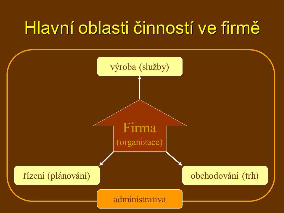 Hlavní oblasti činností ve firmě Firma (organizace) výroba (služby) obchodování (trh)řízení (plánování) administrativa