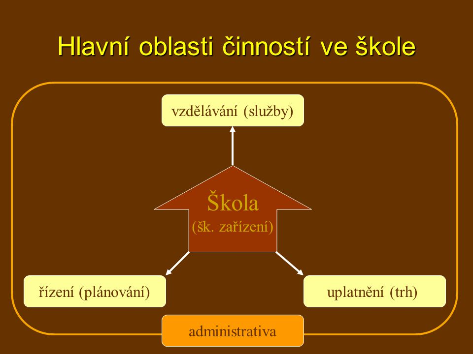 Hlavní oblasti činností ve škole Škola (šk.