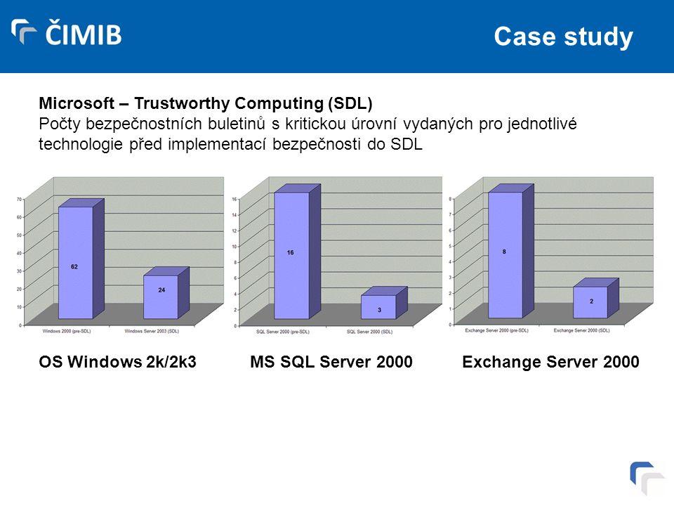 Case study Microsoft – Trustworthy Computing (SDL) Počty bezpečnostních buletinů s kritickou úrovní vydaných pro jednotlivé technologie před implementací bezpečnosti do SDL OS Windows 2k/2k3 MS SQL Server 2000 Exchange Server 2000