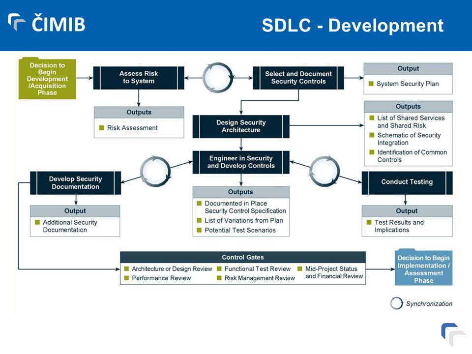 SDLC - Development