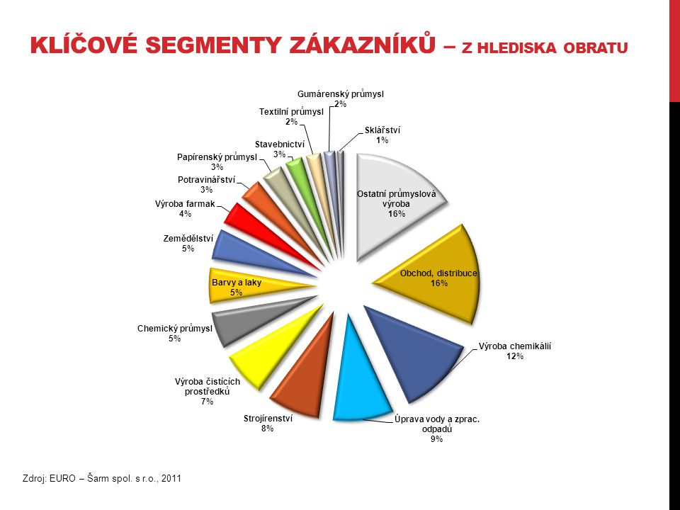 KLÍČOVÉ SEGMENTY ZÁKAZNÍKŮ – DLE MNOŽSTVÍ Zdroj: EURO – Šarm spol. s r.o., 2011